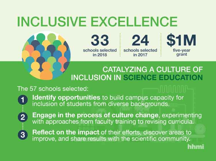 33 Schools to Support Diversity and Inclusion on Campus Through 2018 HHMI Inclus...